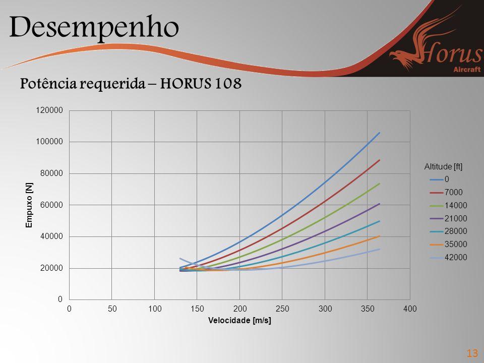 Desempenho Potência requerida – HORUS 108 Altitude [ft] 13